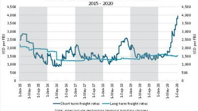 Photo of Container Shipping Rates Continue to Deliver 'Positive Surprises', BIMCO says