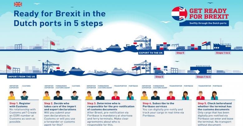 Brexit postponement does not change the need for Portbase registration